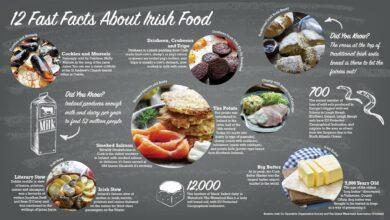 Photo of La guía esencial de la comida irlandesa